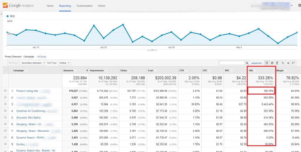 AdWords Campaigns Google Analytics