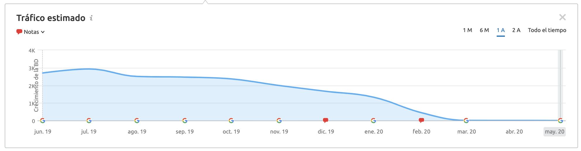 Penalizaciones Google - Tráfico estimado por spam