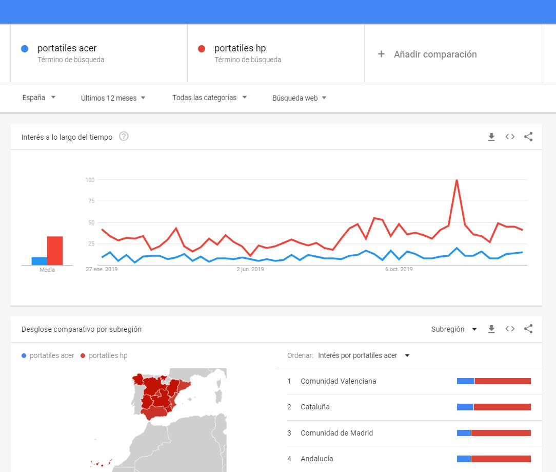 Qué es un keyword research - Google Trends