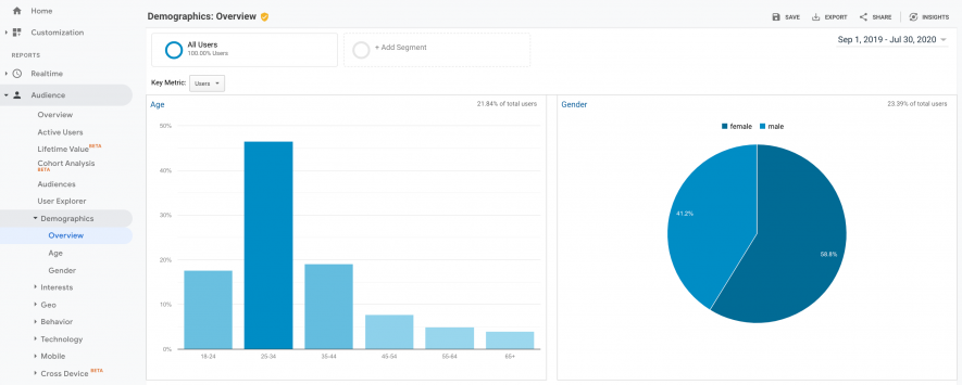 Google%20Analytics%20 %20Demographics%20report%20(1)