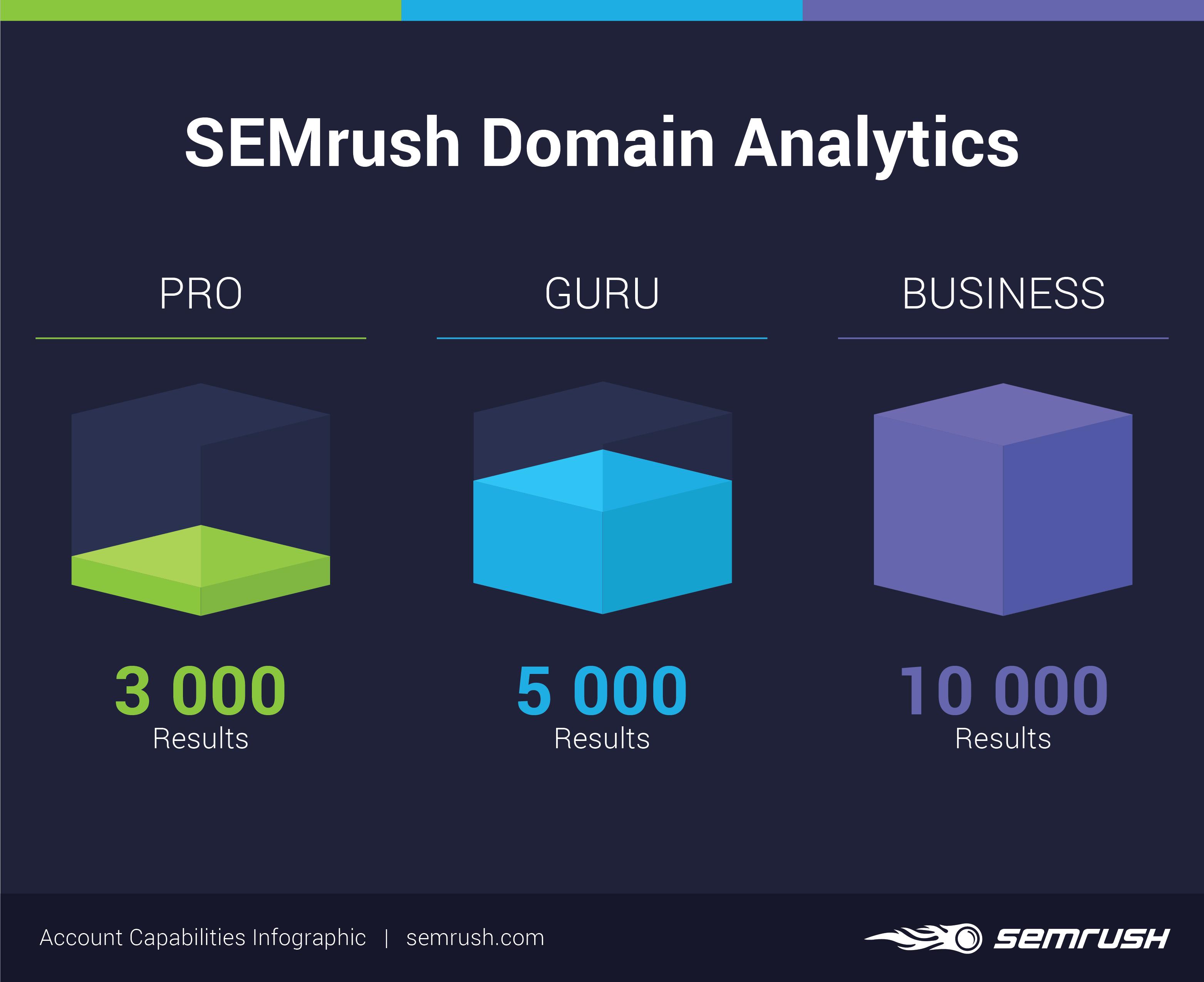 SEMrush domain analytics limits