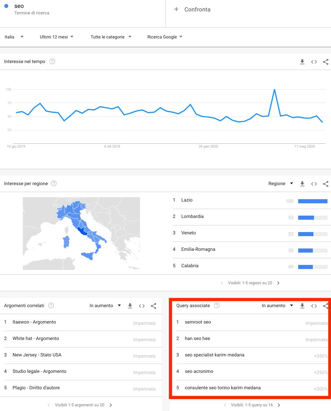idee per il blog su google trends