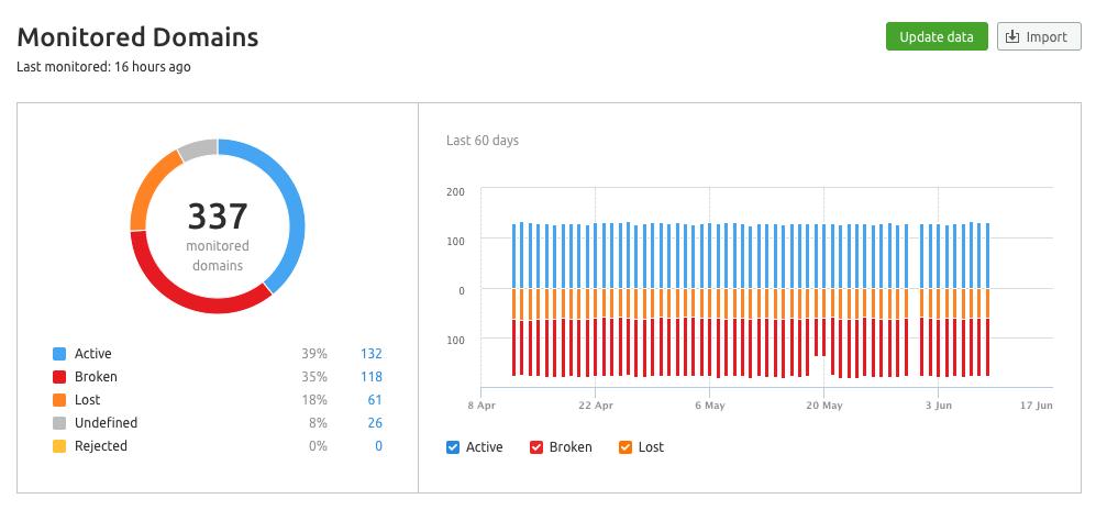 Backlinks monitoring