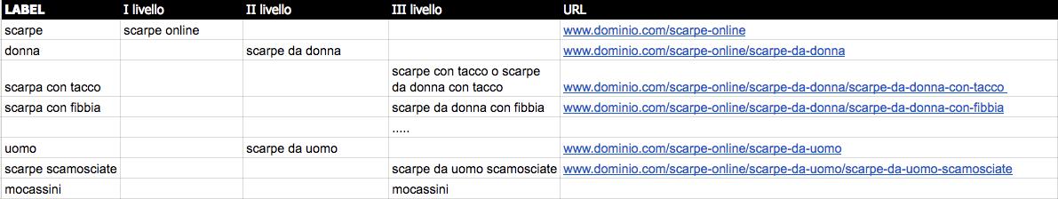 Prima di scrivere un post, organizzare i contenuti e l'alberatura del sito