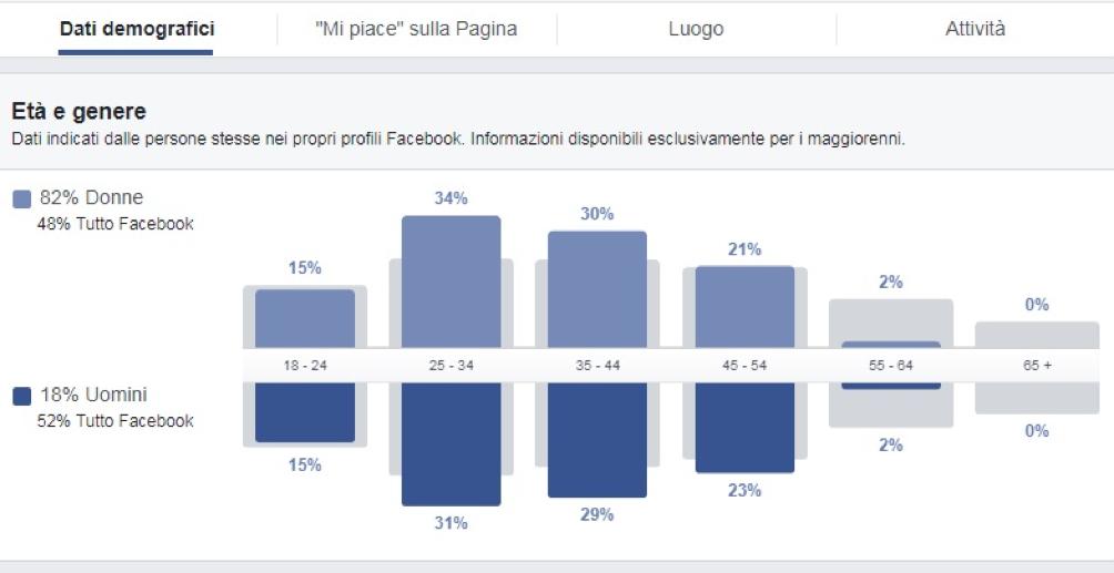Analizza i dati demografici di facebook