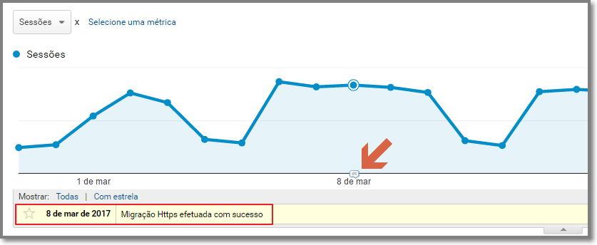 anotação no Google Analytics