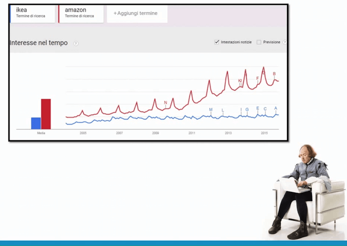 Strategia branded e not branded: Google Trends per Amazon e IKEA