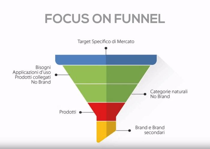 Keyword branded? Analizziamo il Web Marketing Funnel