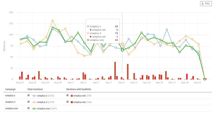 Grafico di comparazione delle campagne