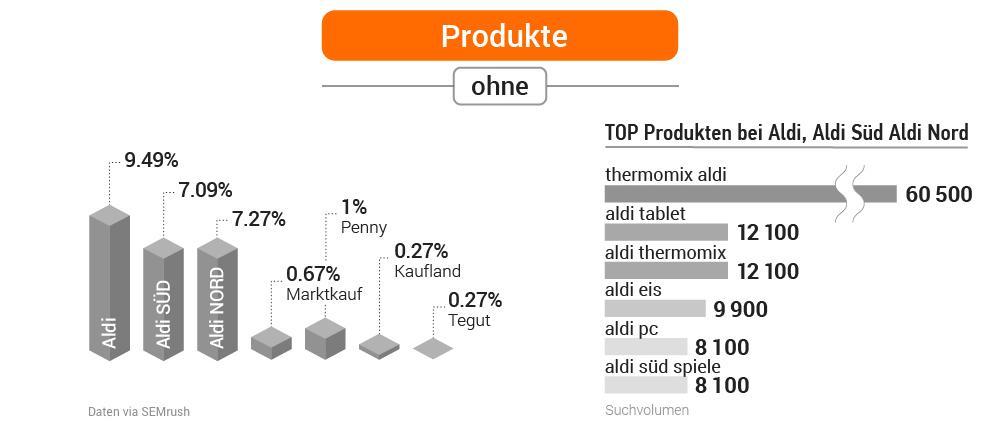 Studie: Deutsche Supermärkte in der Online-Welt. Bild 18