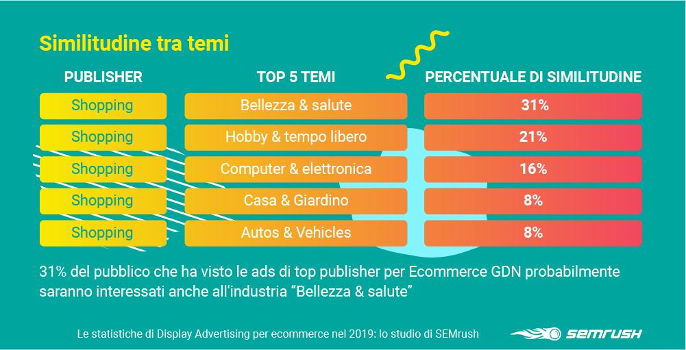 Similitudine interessi del pubblico per publisher su GDN