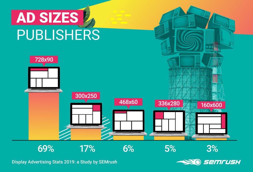 Display Advertising Stats 2019: SEMrush Business & Industrial Edition. Image 8