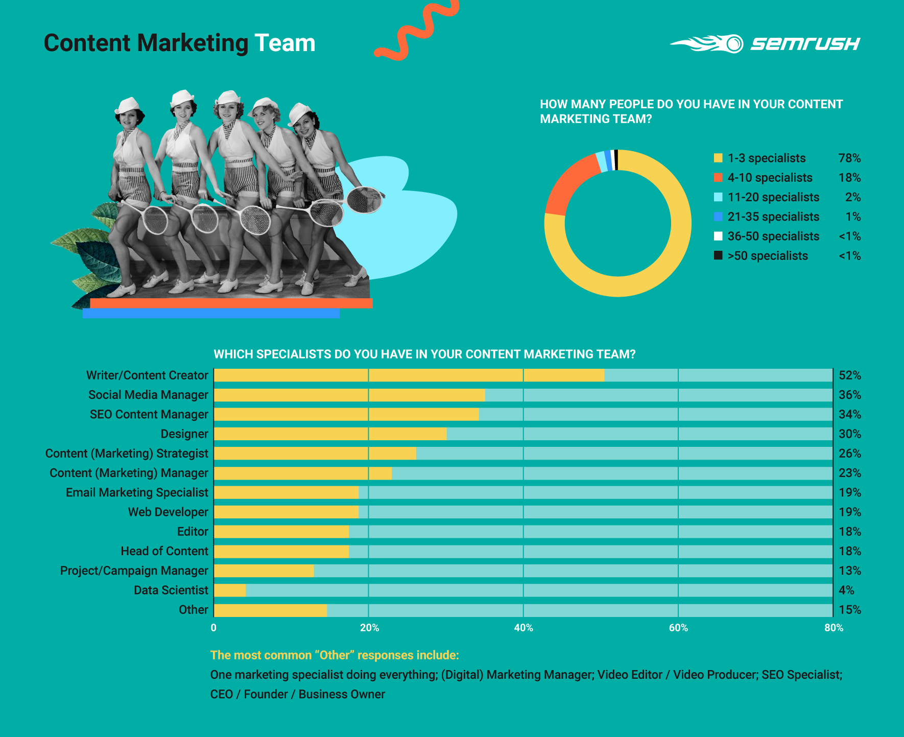Content Marketing Team Survey results