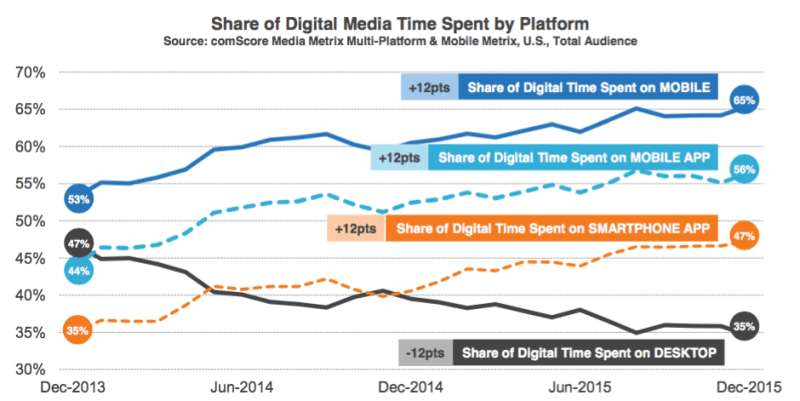 Mobile consumes highest share of digital user's time.