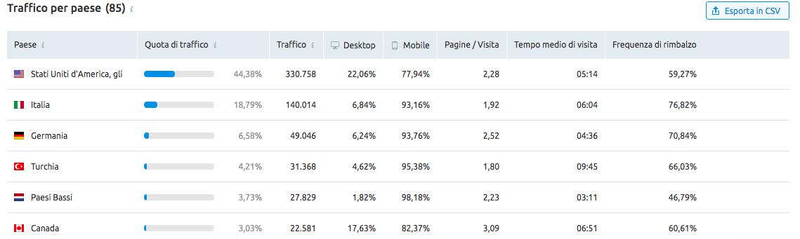 Dati di traffico dei competitor per distribuzione geografica