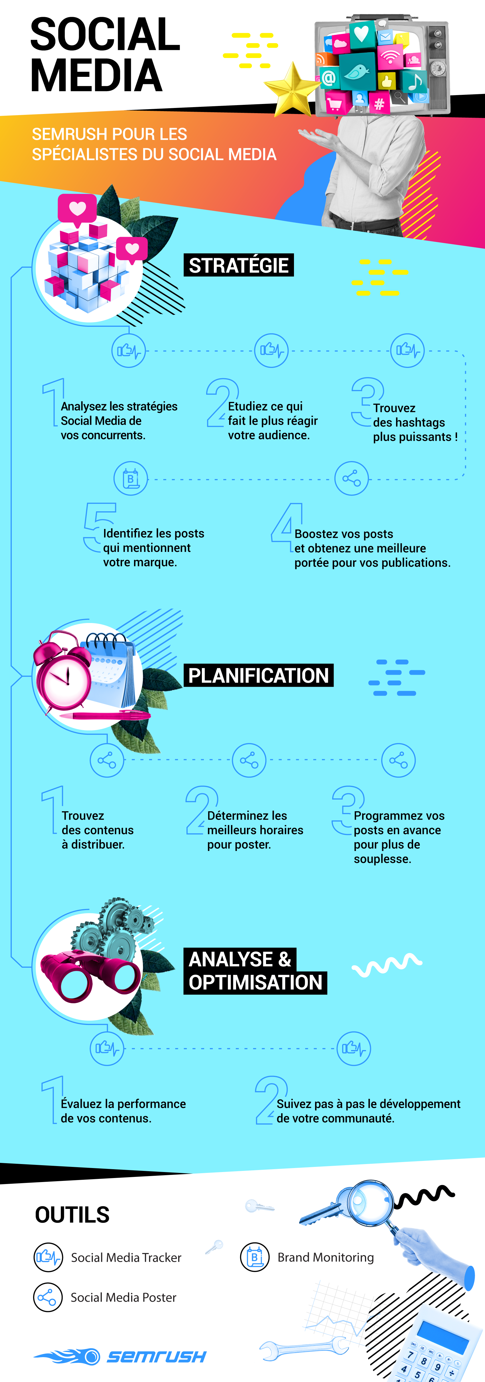 Guide de l'univers SEMrush : 5 Infographies. Image 3