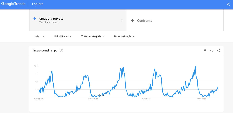 esempio copy, ricerca su Google trends