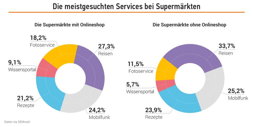 Studie: Deutsche Supermärkte in der Online-Welt. Bild 14