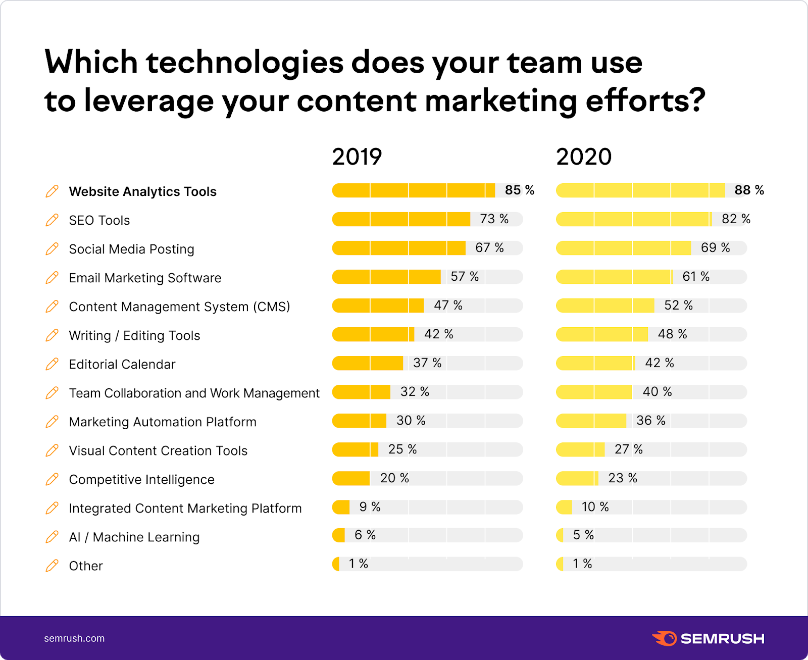 Which technologies do you use for content marketing?