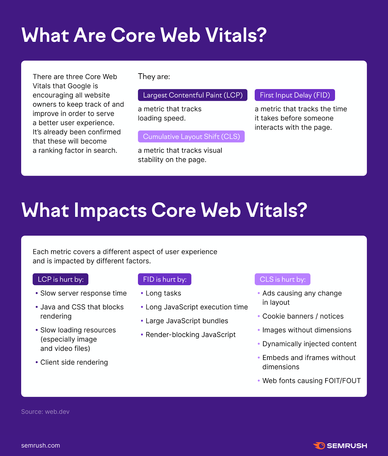 Core Web Vitals all 1