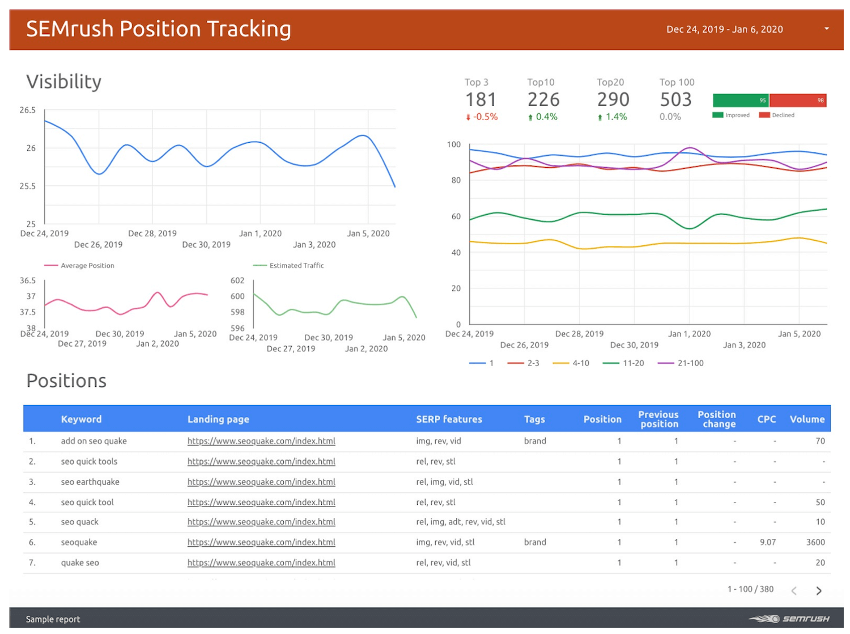 come fare un report con google data studio e i dati di semrush