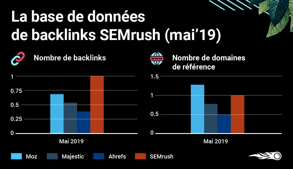 SEMrush backlinks Mai 2019