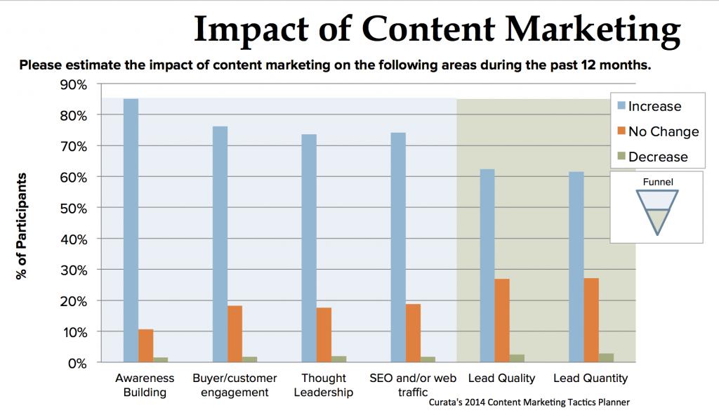 Curata-Impact-Content-Marketing