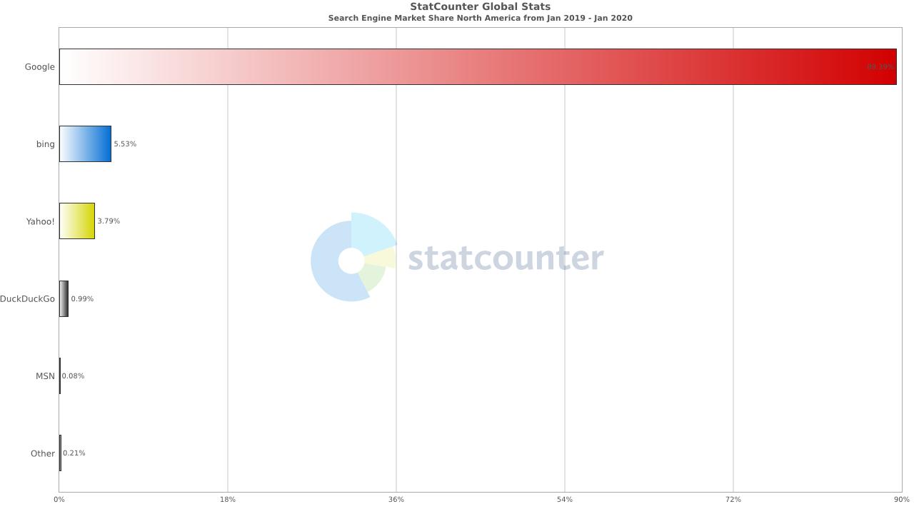 Google vs Bing in USA: strategie di SEO internazionale per eCommerce