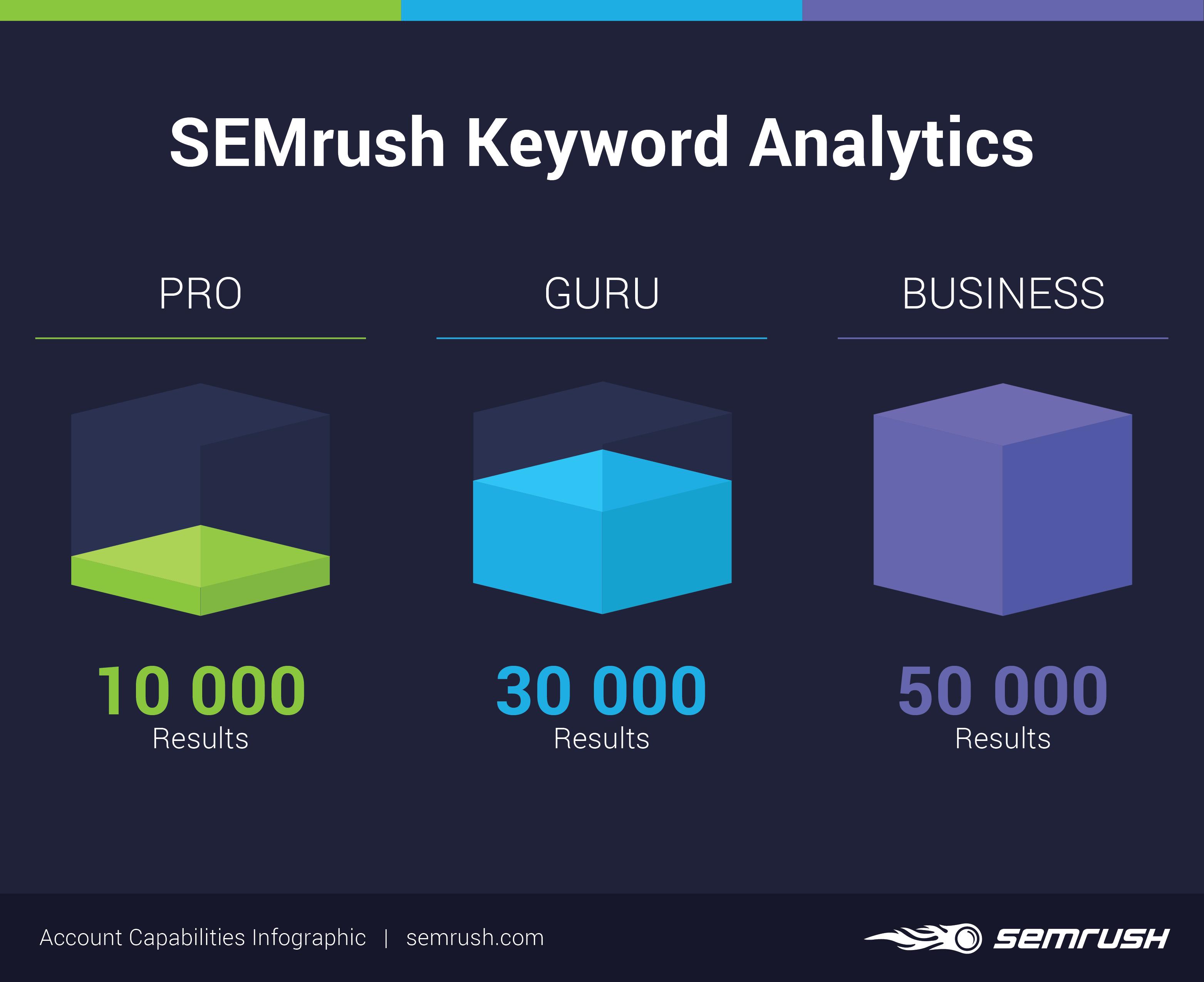 SEMrush keyword Analytics limits