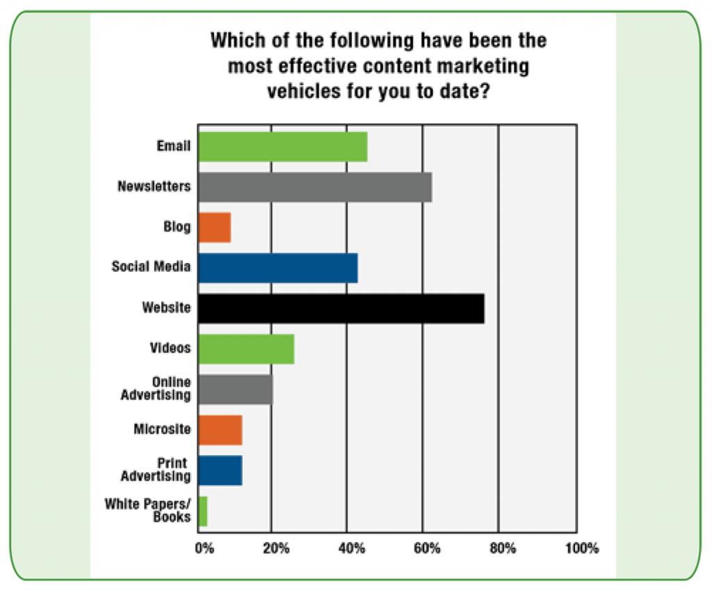 Most-Effective-Content-Vehicles