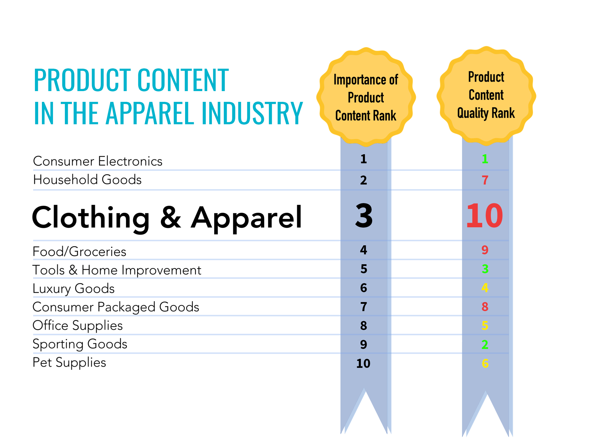 Quality of Product Content in the Apparel Industry chart