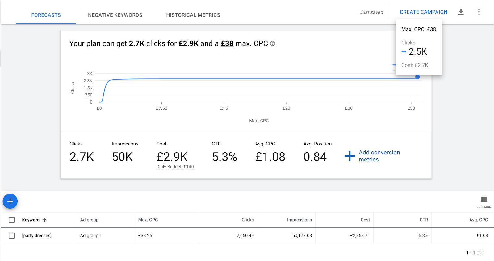 Forcast data in Google Keyword Planner