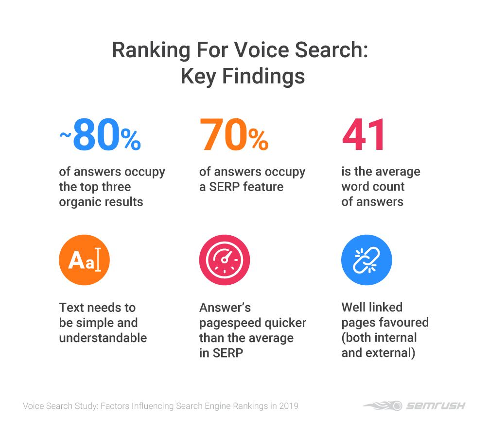SEMrush voice search study - key findings. The main factors that influence the answers Google Assistant returns from a voice search queries are pagespeed, ranking in the top three results and, in particular, occupying a Featured Snippet position.