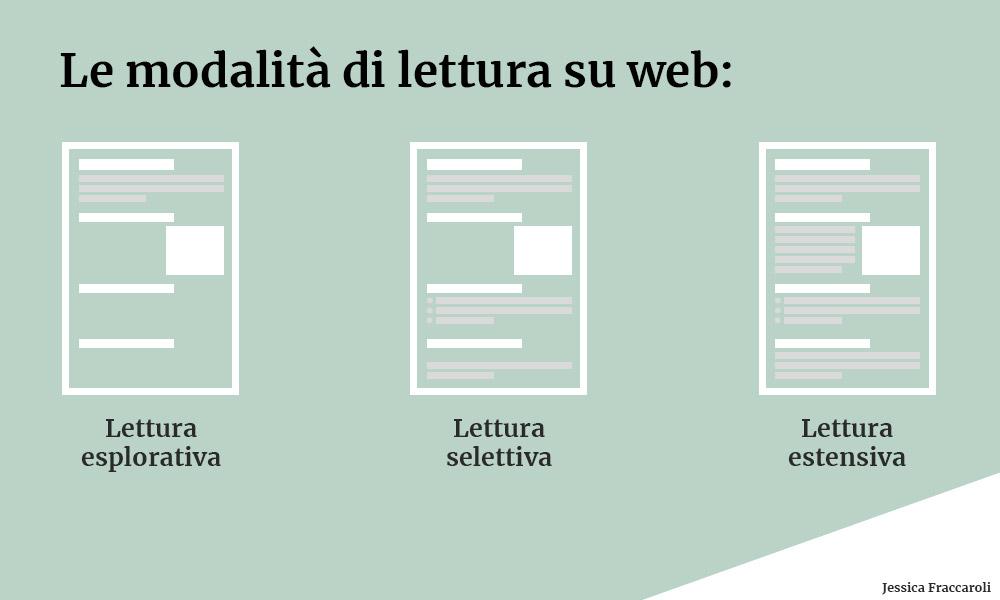 Le modalità di lettura su web