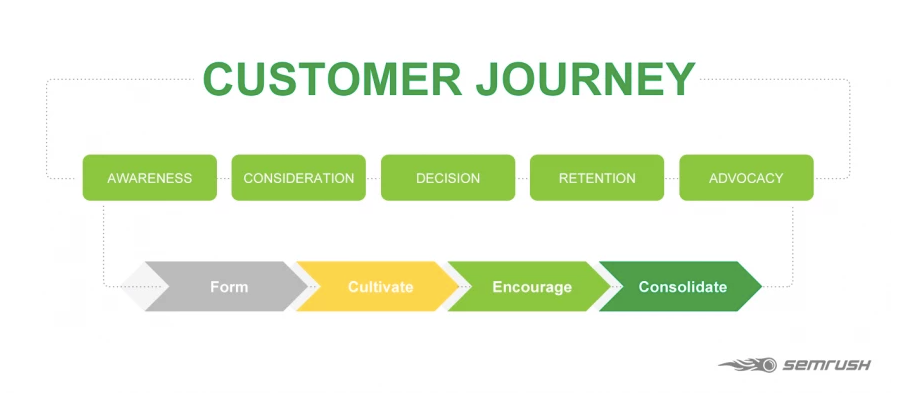 Graphic of customer journey to integrate in copywriting