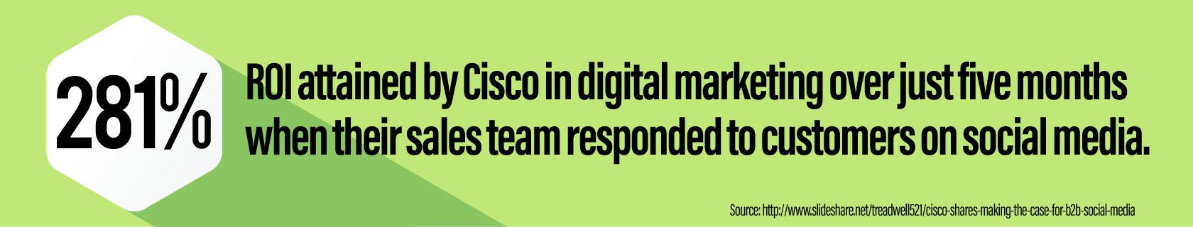 281% Digital Marketing ROI
