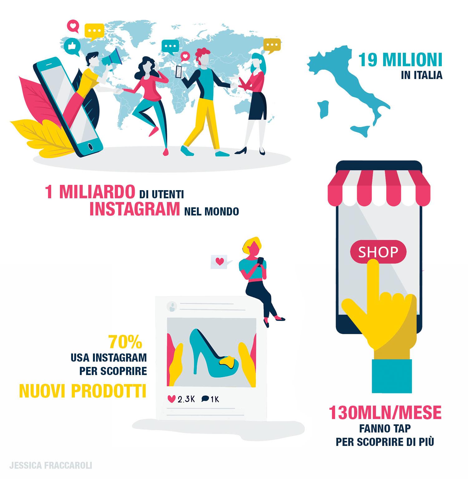 Infografica Instagram e shopping