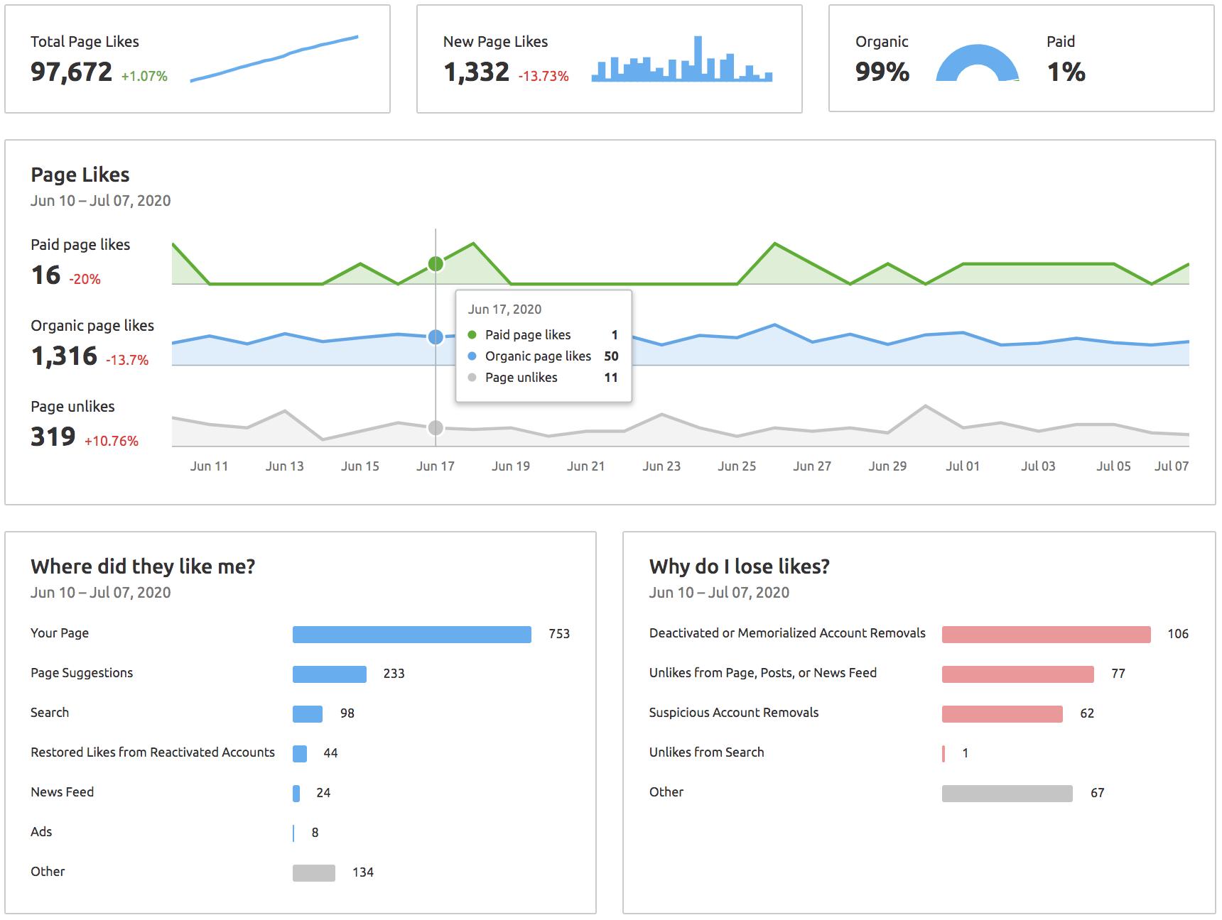 Análise de tráfego de subdomínio e mídias sociais: atualizações da ferramenta SEMrush [June 2020].  Imagem 5