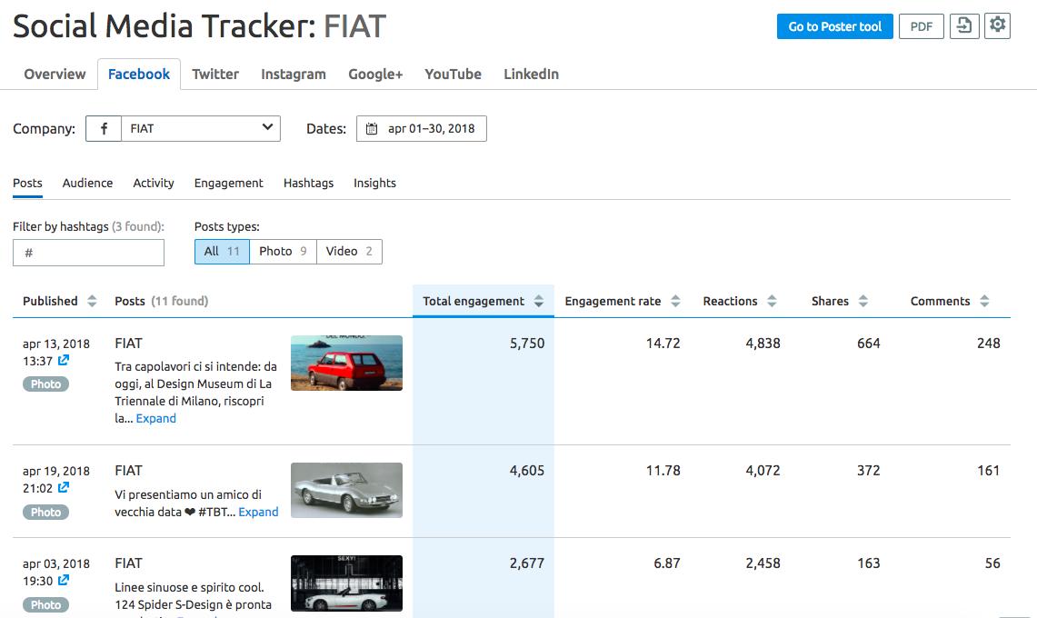SEMrush Social Madia Tracker_FIAT