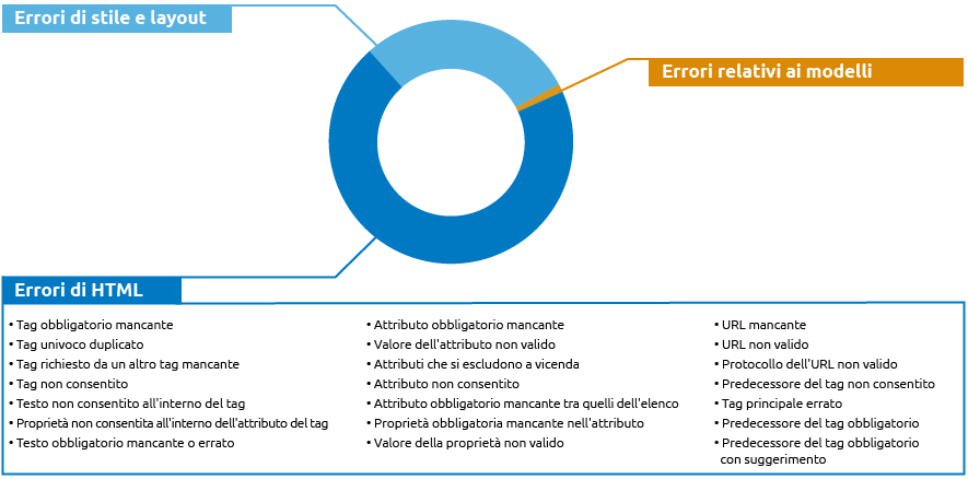 AMP: errori relativi all'HTML