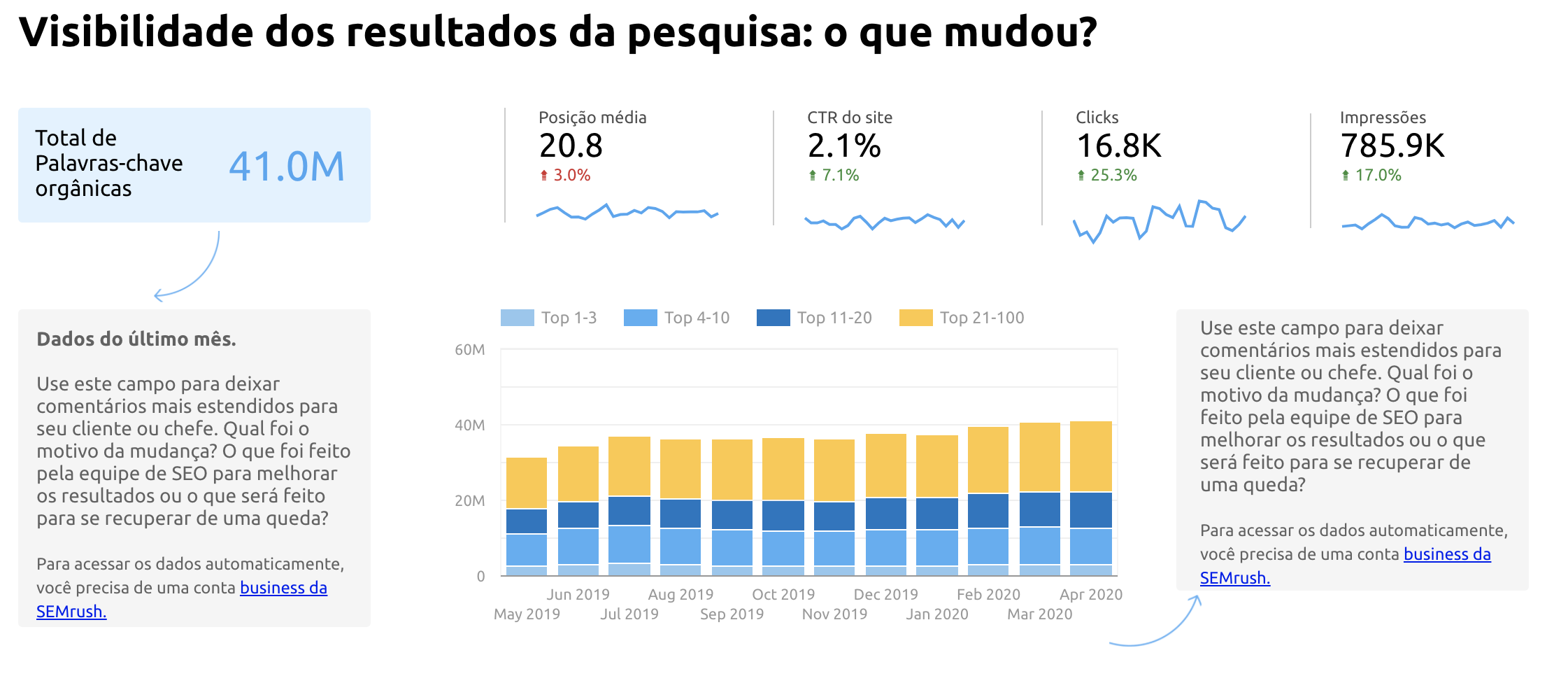 SEO Report Template by SEMrush: Search Visibility