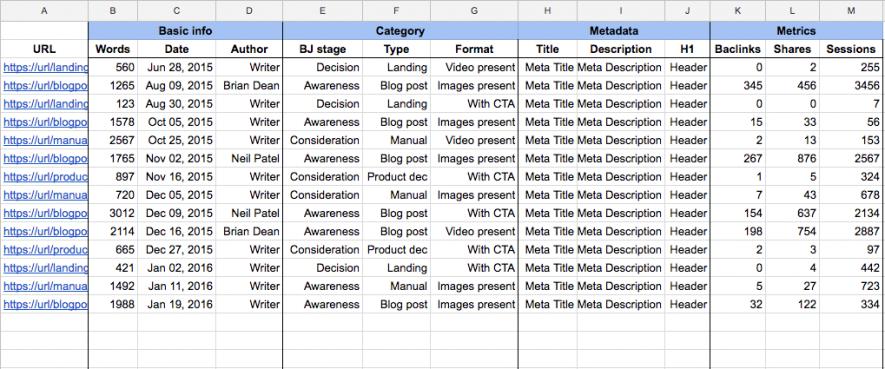 Come fare una Content audit: il tuo foglio di lavoro con tutti i dati raccolti