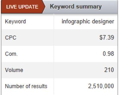 keyword summary