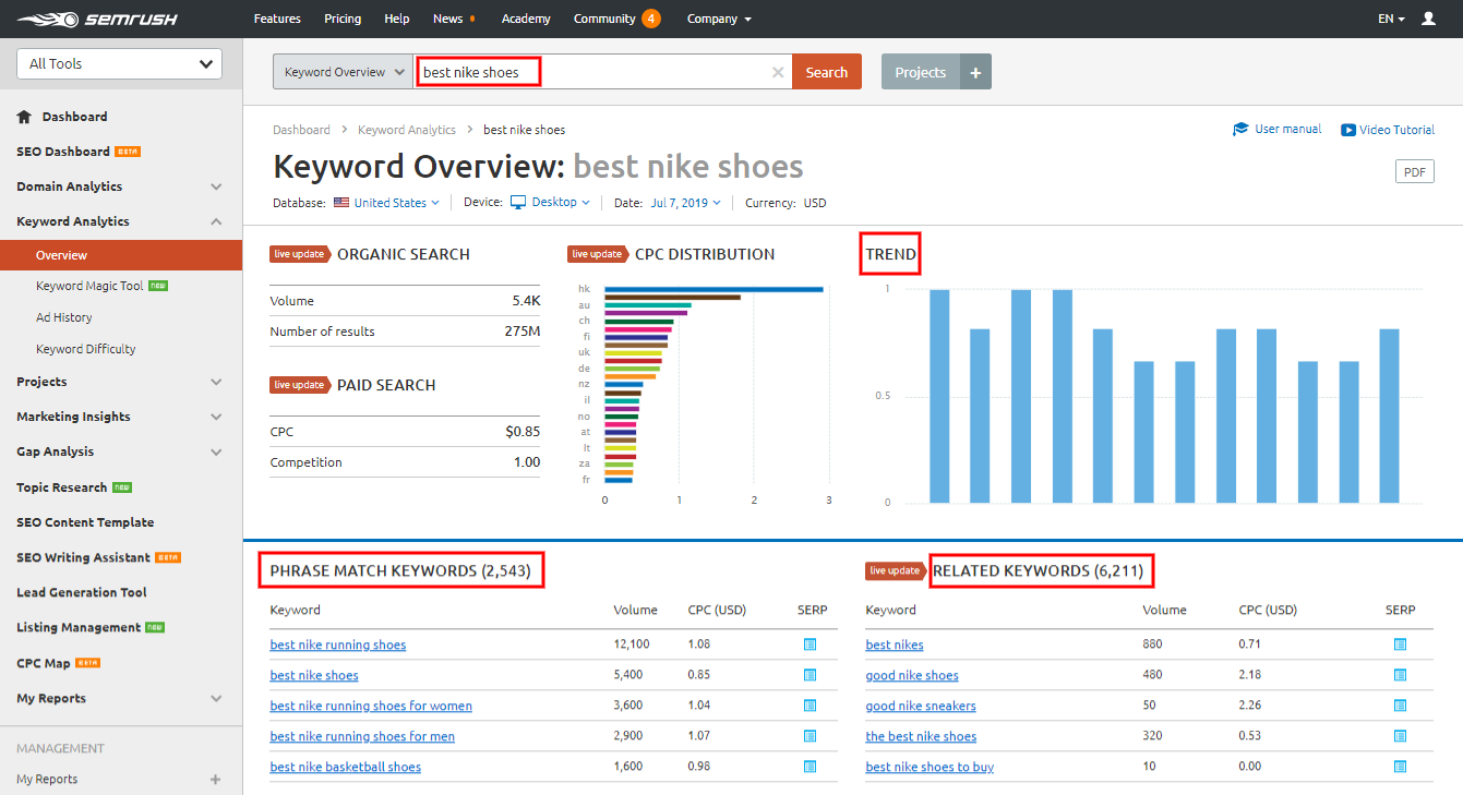 semrush-keyword-analysis