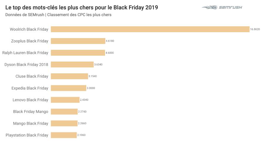 CPC les plus chers pour le Black Friday 2019