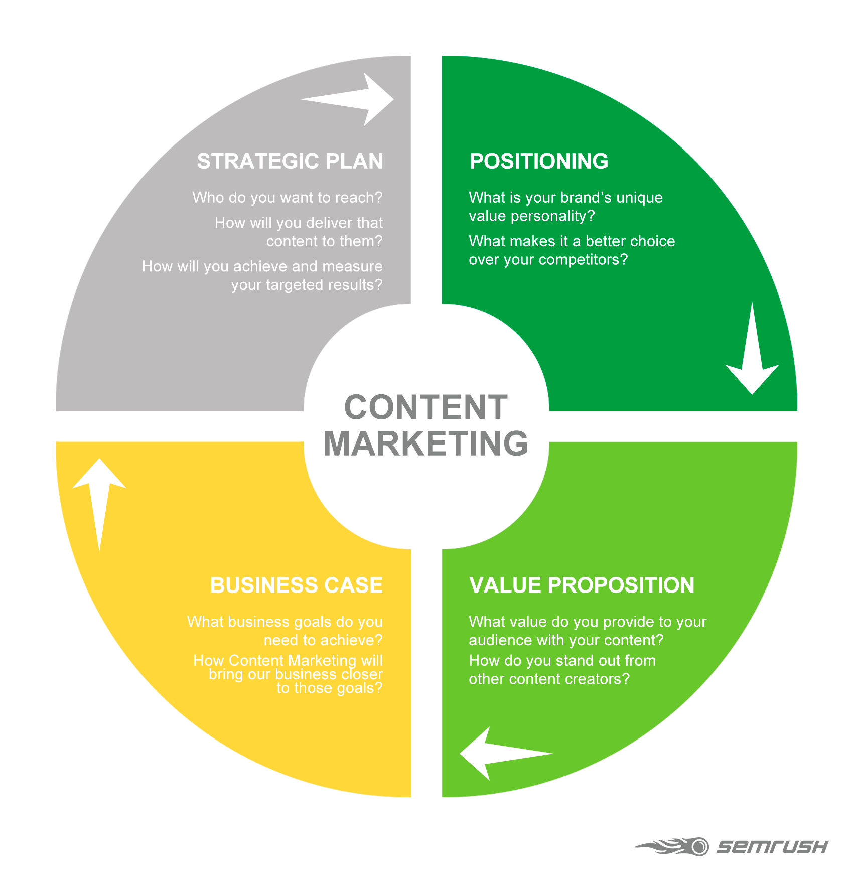 Four Elements of a succesfull Content Marketing Strategy