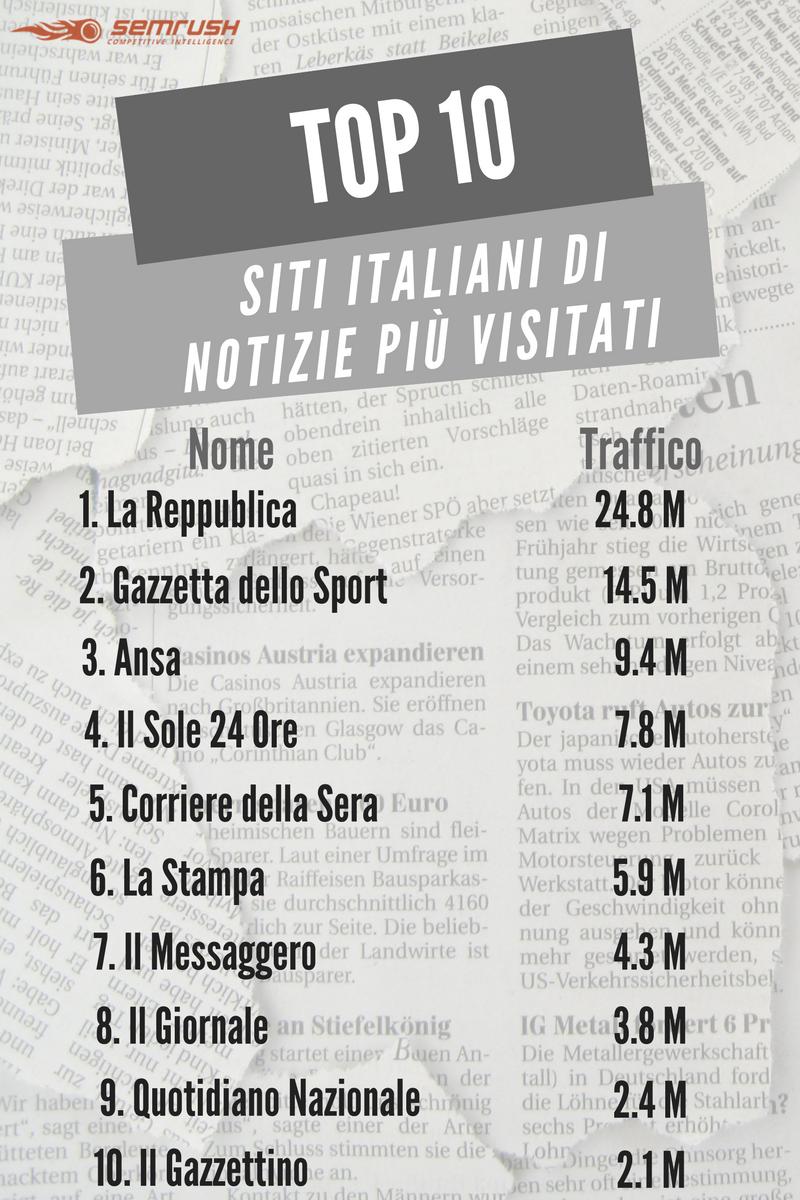I siti di notizie più visitati in Italia