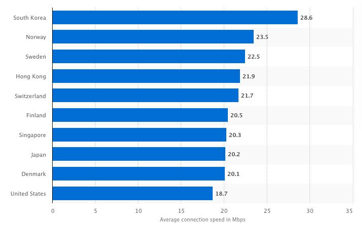 Estadísticas SEO - Datos internacionales de velocidad de conexión