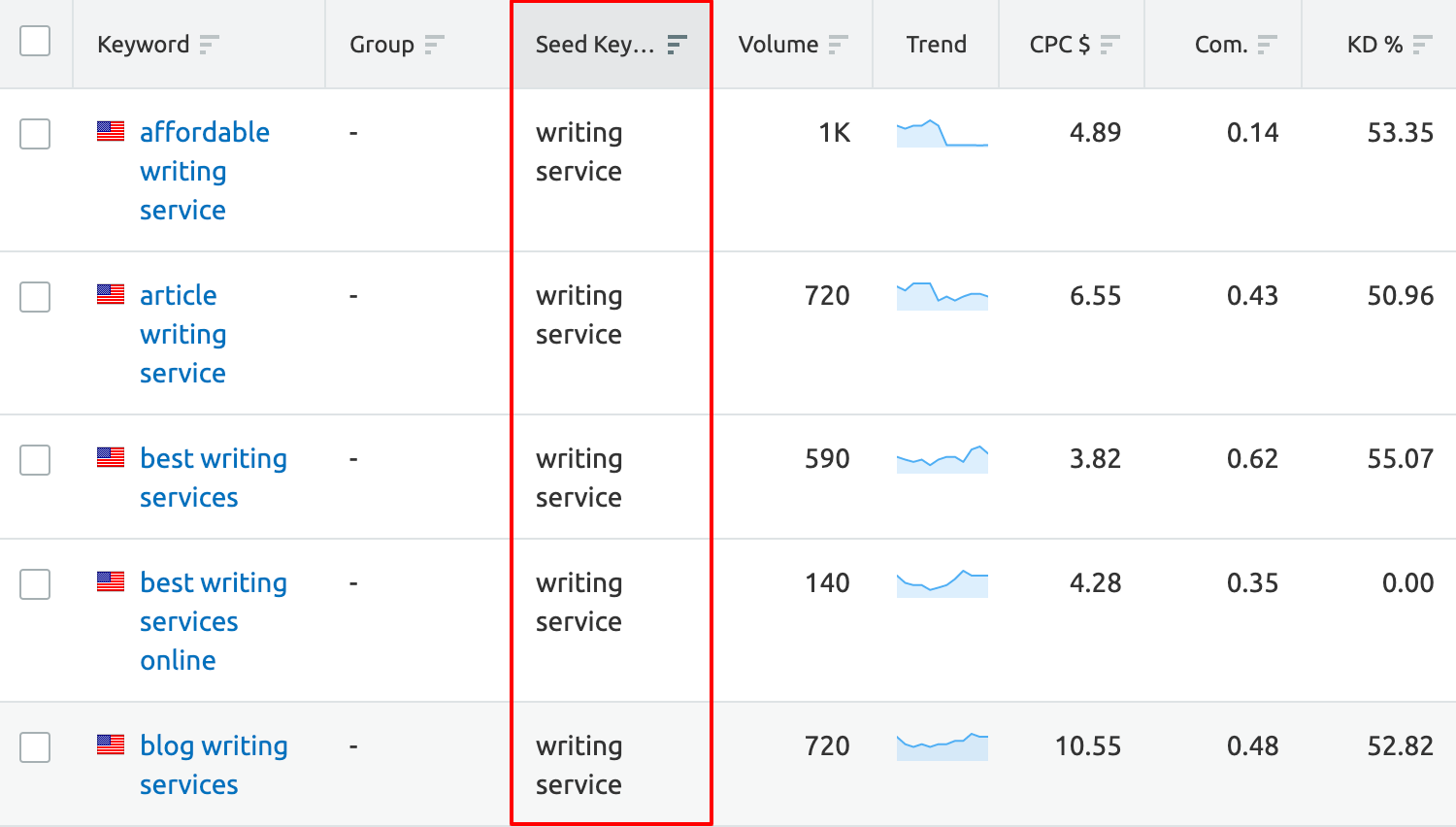 semrush keyword manager