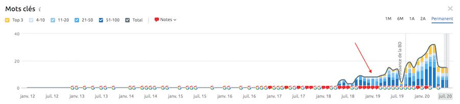 Guide pour optimiser vos contenus et atteindre le haut de la première page Google !. Image 3
